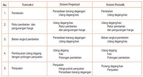 transaksi dan pencatatan dalam jurnal umum study pencatatan transaksi perusahaan dagang akuntansi