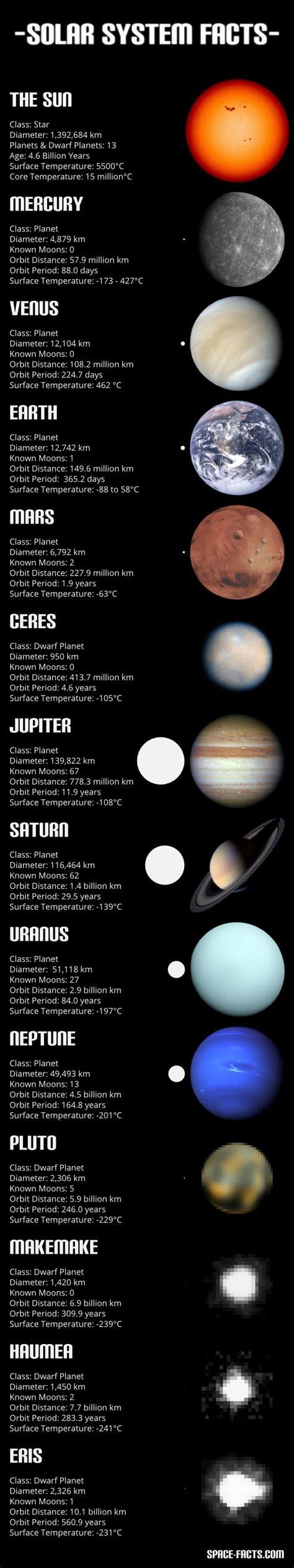 Solar System Essay by Solar System Essay Solar System Simple The Encyclopedia Essays On The Sun Technical