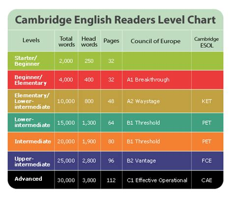 cer levels – extensive reading and listening