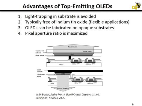 top emitting organic light emitting diodes influence of cavity design keith knauer the operational lifetime of inverted top emitting organic light emitting diodes