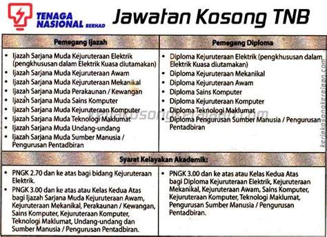 sabahdaily jawatan kosong tudm 2012 jawatan kosong puspakom 100 kekosongan segera jobsmalaysia