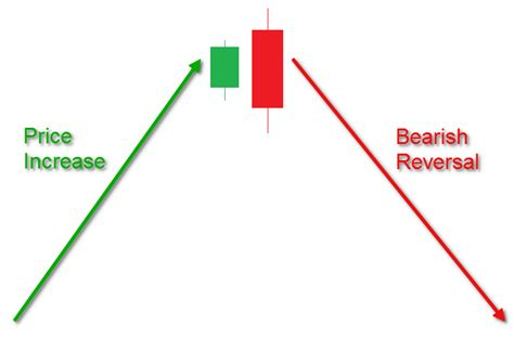 candlestick pattern course a tutorial on mastering the engulfing candlestick pattern