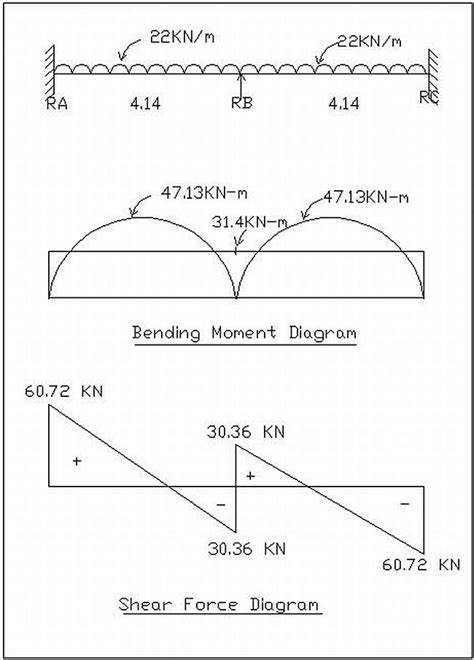 shear moment diagram calculator bending moment and fixed moment calculations civil