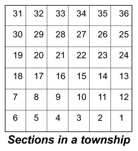 township section layout dave obee local history family history