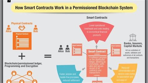 Mba Technology Management Vs Financial Services Management by Feature Blockchain In 2017 The Year Of Smart Contracts