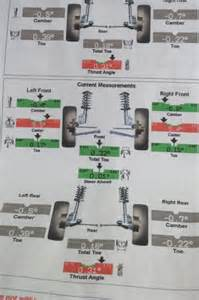 Jeep Alignment Front End Alignment Jeep Wrangler Forum