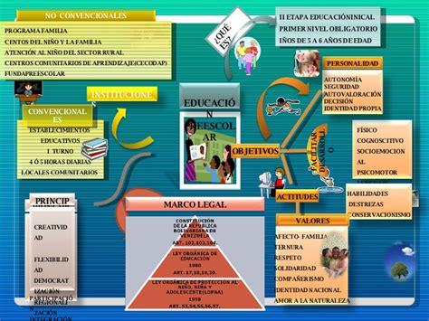 Modelo Curricular Bolivariano Mapas Mentales De Sistema Educativo