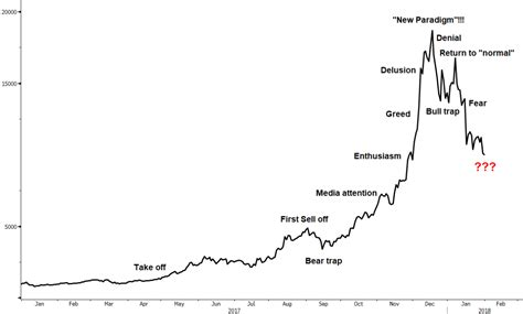 bitcoin bubble using recent bubbles to estimate a bottom in bitcoin