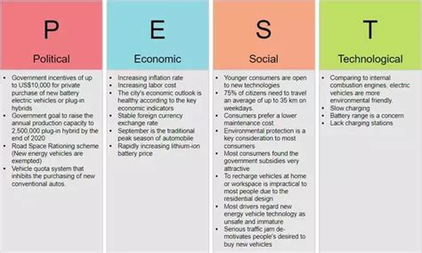 sle pest analysis what is the difference between a pest and a swot analysis