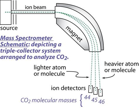 schematic diagram of a mass spectrometer gas source mass spectrometry stable isotope geochemistry