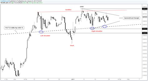 technical analysis types of technical chart patterns s p 500 technical analysis short term chart pattern in view