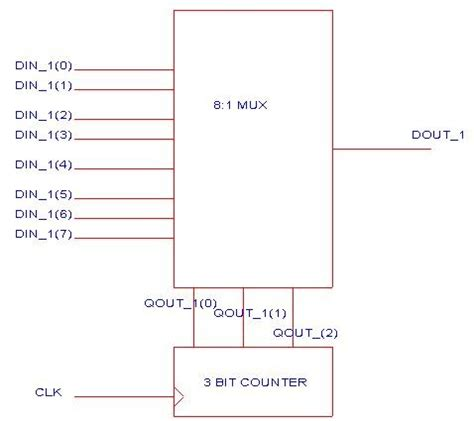 parallel circuits model complete on vhdl vhdl model of parallel to serial conveter