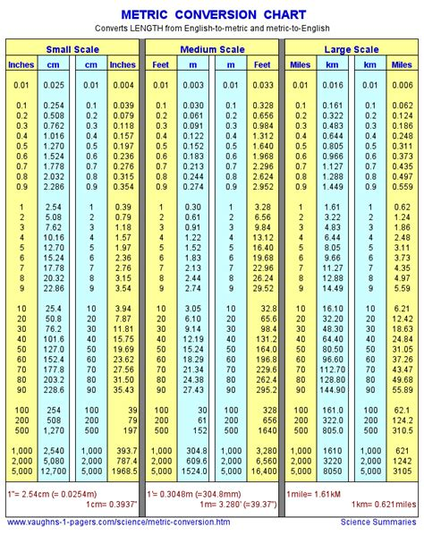 11 feet to meters meter conversion chart inches feet miles to meters cm