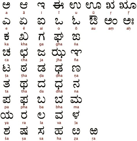 Request Letter In Kannada Language The Humble Retroflex Language In India