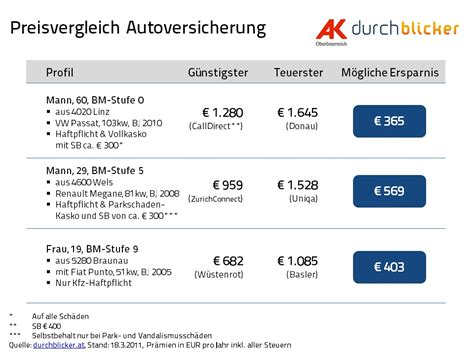 Preisvergleich Kfz Versicherung Motorrad by Pr 228 Mienunterschiede Bei Autoversicherung Enorm Bis Zu