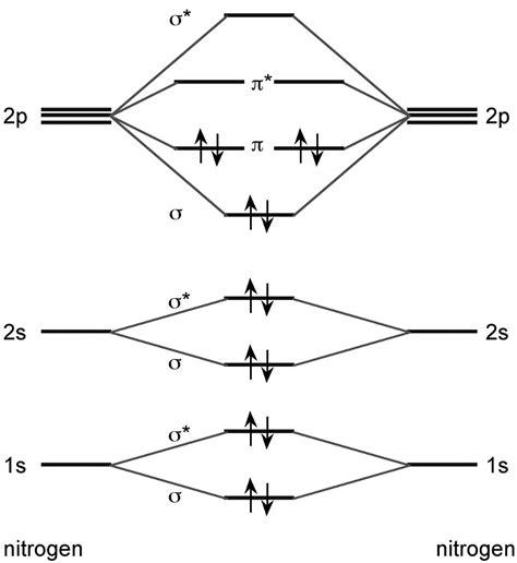 molecular orbital diagram n2 1s ionization of n2 by td dft dirac 18 alpha