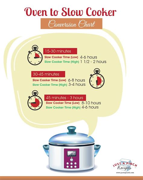 8 Tips On Low Cooking by Oven To Cooker Conversion Chart Just A Pinch