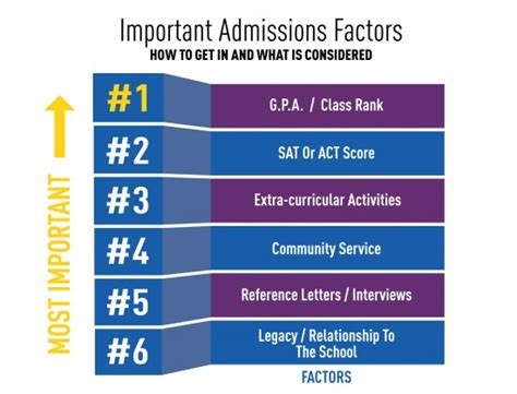 Mba Admissions Most Important Factors best blogs vlogs to aid the college journey goennounce