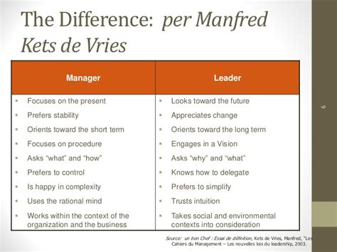 kotter how leadership differs from management leadership vs management