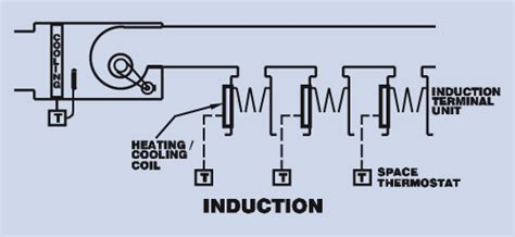 induction units air conditioning 4 9 induction systems energy institute press
