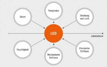 Leuchtmittel Für Kronleuchter by Faktoren F 252 R Die Lebensdauer Led Leuchtmittel