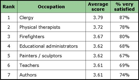 top 10 psychopath professions top 10 professions with fewest tough guide to work why are some jobs better than others