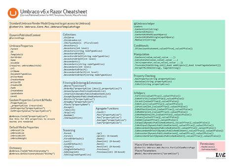 Razor Cheat Sheet Quick Reference Cvbnet Syntax | umbraco v6 mvc razor cheatsheets our umbraco org