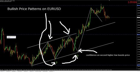 ignore pattern rule how to identify price patterns for better trade entry in forex