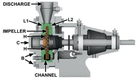 pump section regenerative turbine vs centrifugal pump little pump big