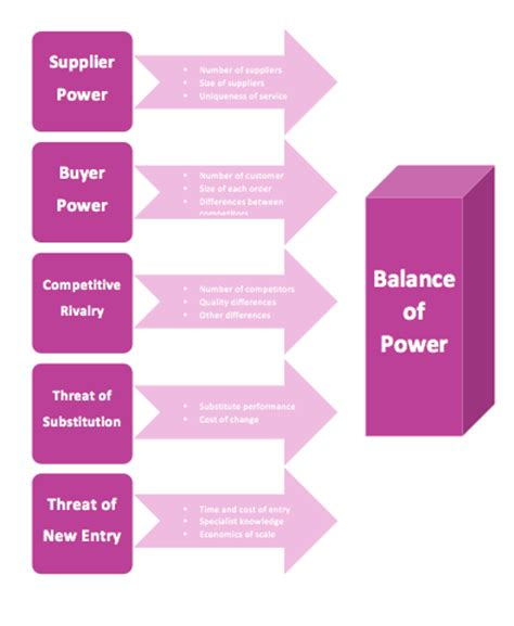 porter s five force diagram template microsoft word