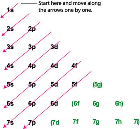 electron filling diagram what is the unabbreviated electron configuration of gold