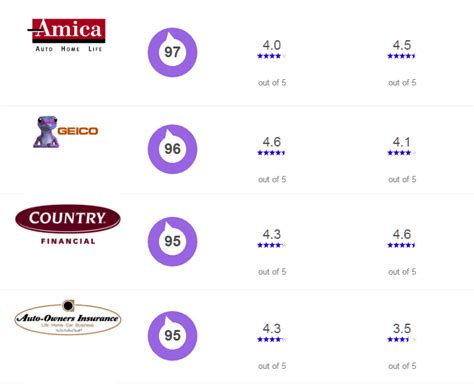 Cheap Car Insurance Kansas by Car Insurance Cheap Car Insurance In Kansas Top 10
