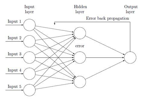 draw neural network diagram tikz pgf drawing back propagation neural network tex