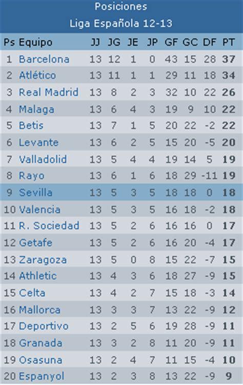 tabla general de posiciones hasta la jornada 14 noviembre 2012 apuntes de futbol