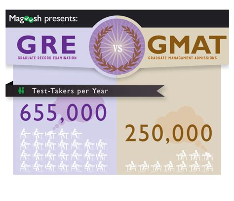 One Year Mba No Gre Gmat by Infographic How To Decide Between The Gre And Gmat