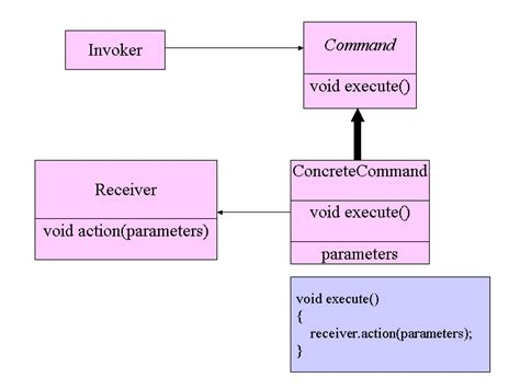 command pattern là gì command pattern
