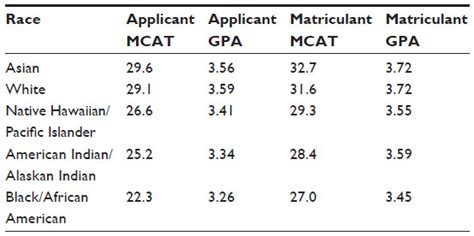Average Undergrad Gpa Of Mba Candidates by Text Diversity Of United States Students By