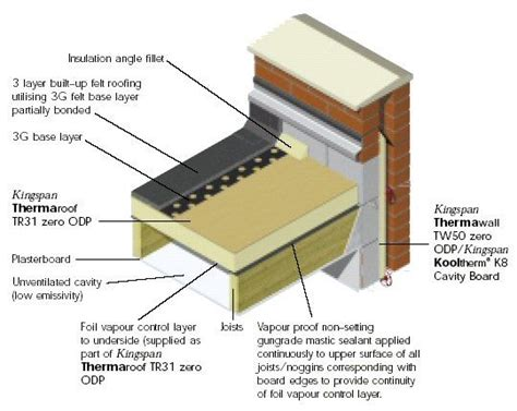 Flat Roof Construction 25 Best Ideas About Flat Roof Insulation On