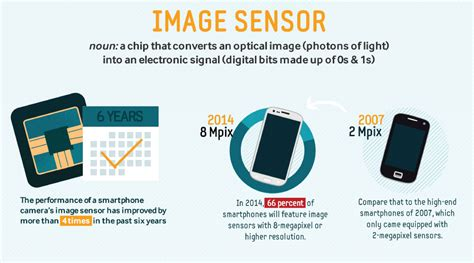 image sensor infographic what makes a smartphone