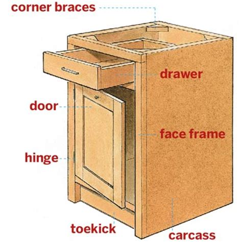 Kitchen Cabinet Parts by Anatomy Of A Cabinet All About Kitchen Cabinets This