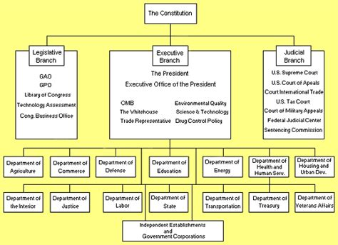 Executive Office Of The President Definition by Legislative Branch The Constitution Website