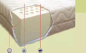 guida al materasso materassi in lattice guida materassi