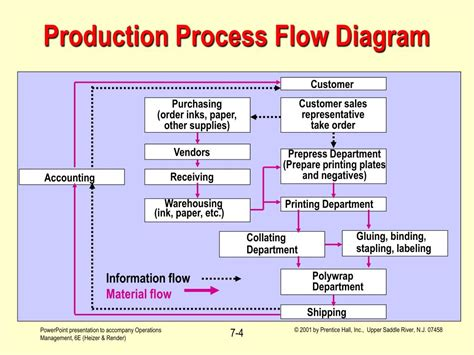 product flow diagram ppt operations management process strategy and capacity