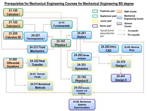 undergraduate program cmu engineering