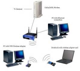 home wireless setting up an 802 11b home wireless network o reilly media