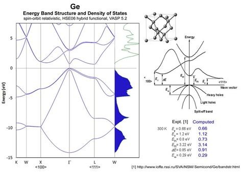 germanium vs silicon band gap application notes materials design