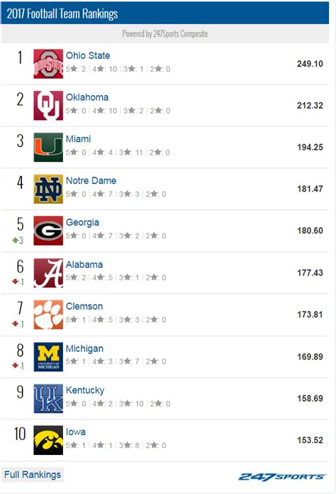 Gndu Mba Ranking by Alabama No Longer At The Top Of The Sec In Recruiting