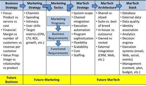 marketing land digital marketing martech news tactics customer experience matrix design your best marketing