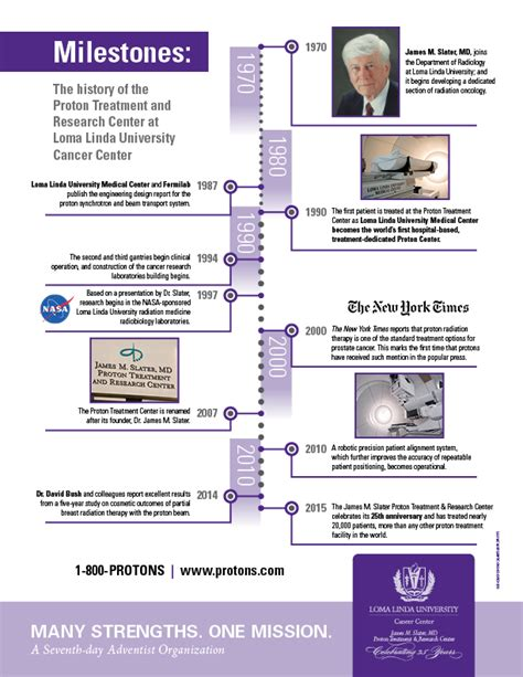 Proton Radiation Centers by Proton Radiation Therapy Treatment History Proton