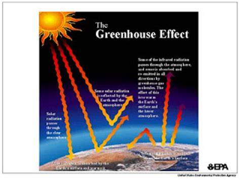 greenhouse effect diagram global warming green house effect diagram